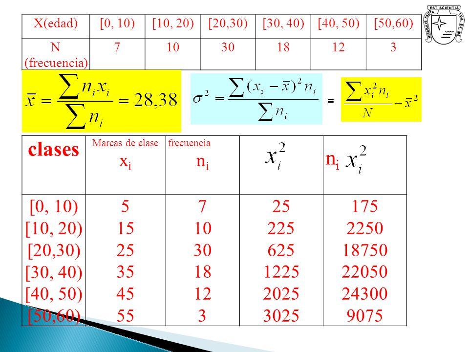 clases Marcas de clase x i frecuencia n i nini [0, 10) [10, 20) [20,30) [30, 40) [40, 50) [50,60) 5 15 25 35 45 55 7 10 30 18 12 3 25 225 625 1225 202