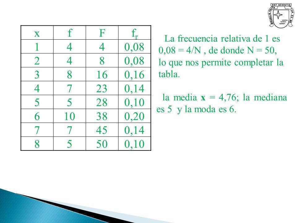 xfFfrfr 1440,08 248 38160,16 47230,14 55280,10 610380,20 77450,14 85500,10 La frecuencia relativa de 1 es 0,08 = 4/N, de donde N = 50, lo que nos perm