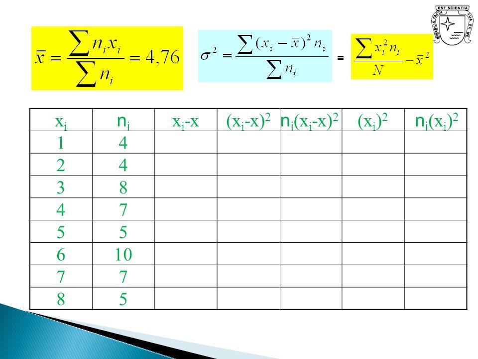 = xixi nini x i -x(x i -x) 2 n i (x i -x) 2 (x i ) 2 n i (x i ) 2 14 24 38 47 55 610 77 85