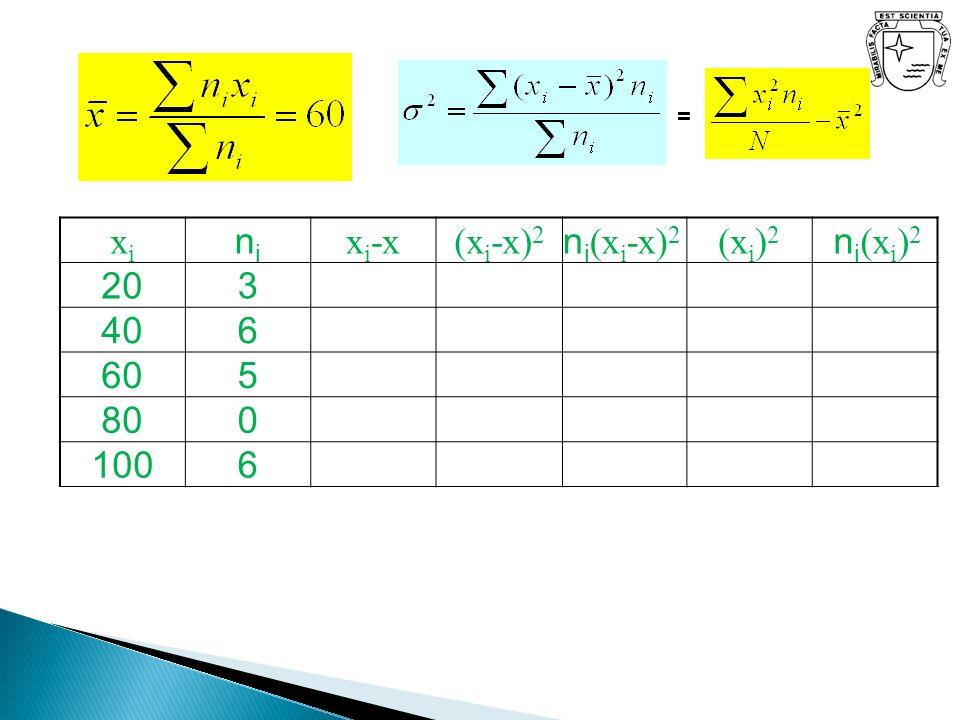 = xixi nini x i -x(x i -x) 2 n i (x i -x) 2 (x i ) 2 n i (x i ) 2 203 406 605 800 1006