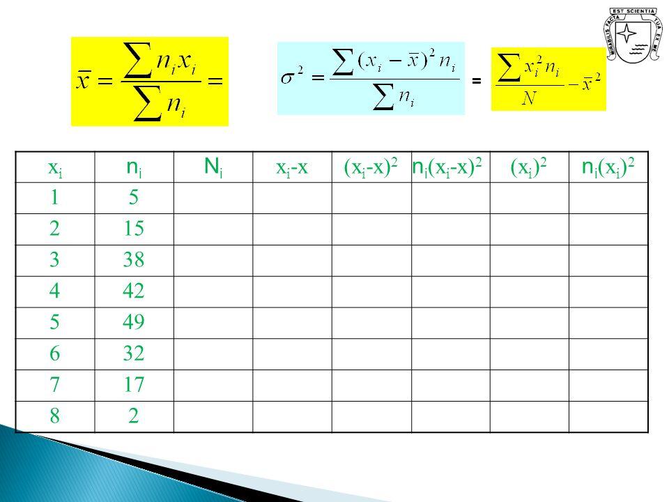 = xixi nini NiNi x i -x(x i -x) 2 n i (x i -x) 2 (x i ) 2 n i (x i ) 2 15 215 338 442 549 632 717 82
