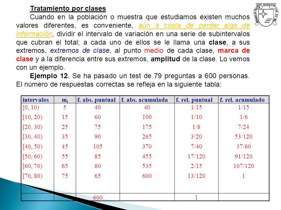 CalificaciónAlumnosAcumulados 02345790234579 2 3 2 5 moda 3 2 5 7 9 14mediana 17 20