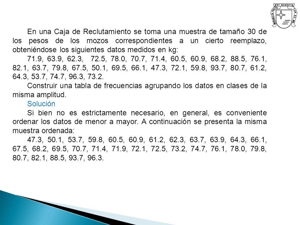 Como los valores extremos son 47.3 y 96.3, el número de clases aconsejado para estos datos es 6, tomaremos 6 intervalos de amplitud 10, la tabla queda estructurada de la siguiente manera: clases Marcas de clase frecuencias absolutas de clase acumuladas Frecuencias relativas de clase acumuladas 45 -55 55 -65 65 -75 75 -85 85 -95 95 -105 50 60 70 80 90 100 3 8 11 5 2 1 3 11 22 27 29 30 0.1 0.266 0.366 0.166 0.066 0.033 0.1 0.366 0.733 0.900 0.966 1 30 0.997 1