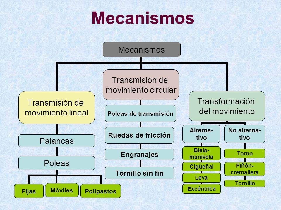 Mecanismos Transmisión de movimiento lineal PalancasPoleas Móviles Fijas Polipastos Transmisión de movimiento circular Poleas de transmisión Ruedas de