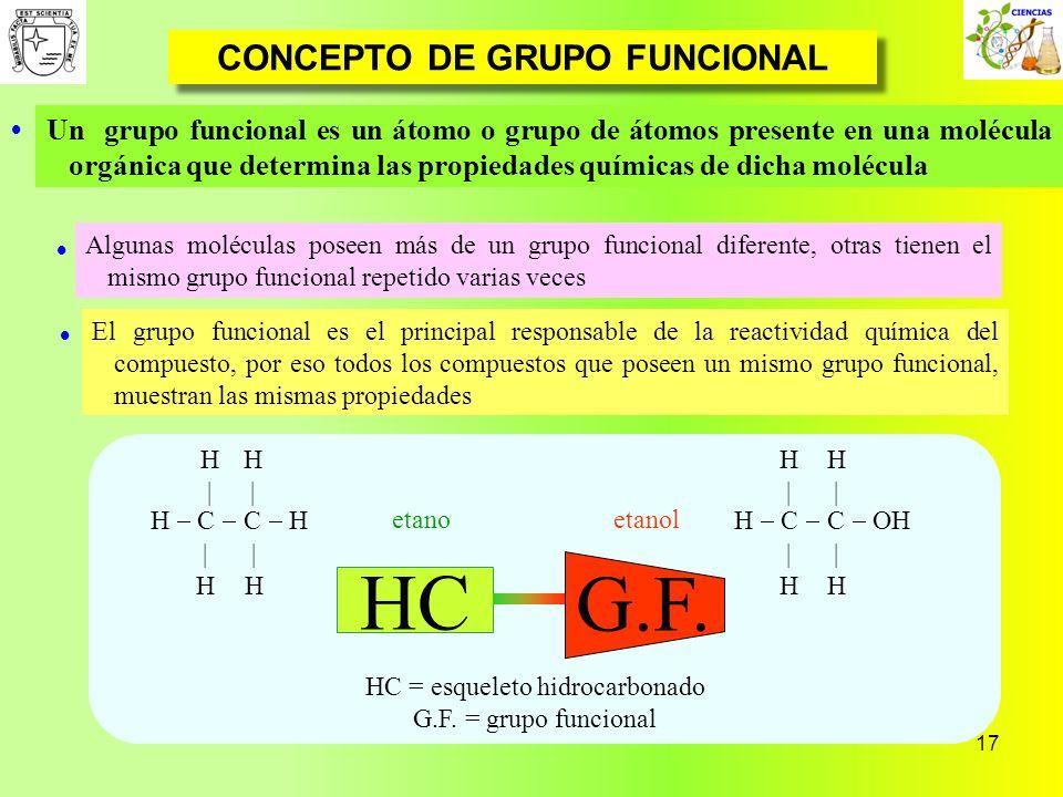 17 CONCEPTO DE GRUPO FUNCIONAL Un grupo funcional es un átomo o grupo de átomos presente en una molécula orgánica que determina las propiedades químic