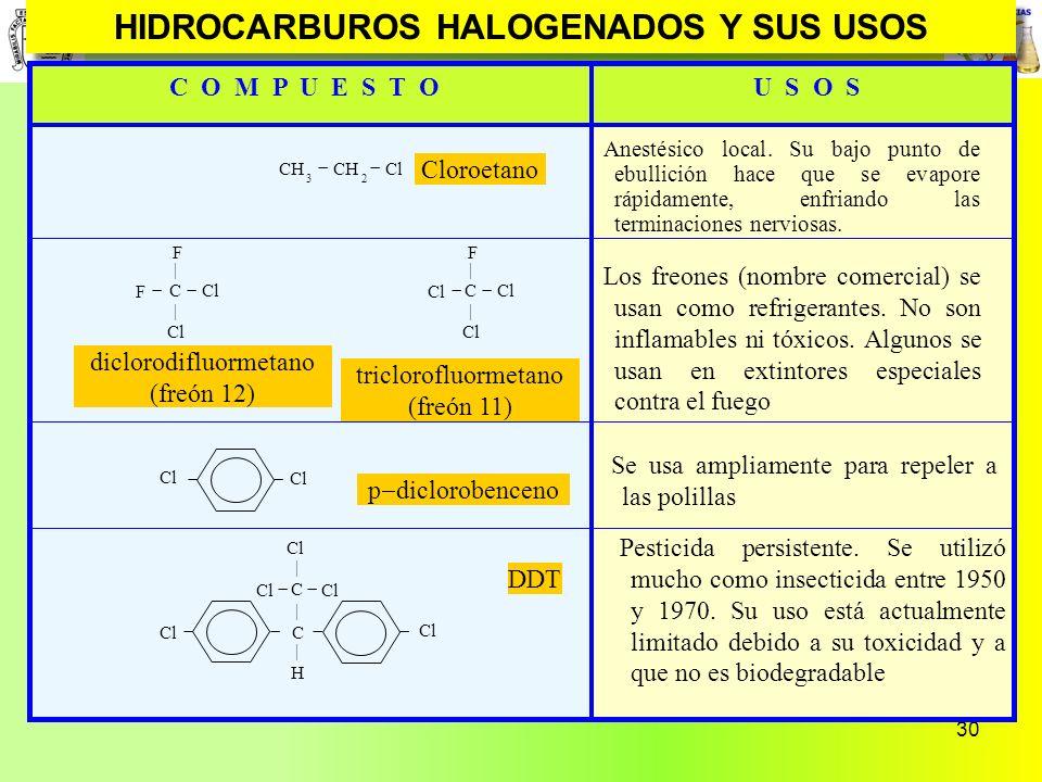30 HIDROCARBUROS HALOGENADOS Y SUS USOS C O M P U E S T OU S O S CH 3 CH 2 Cl Cloroetano Anestésico local. Su bajo punto de ebullición hace que se eva