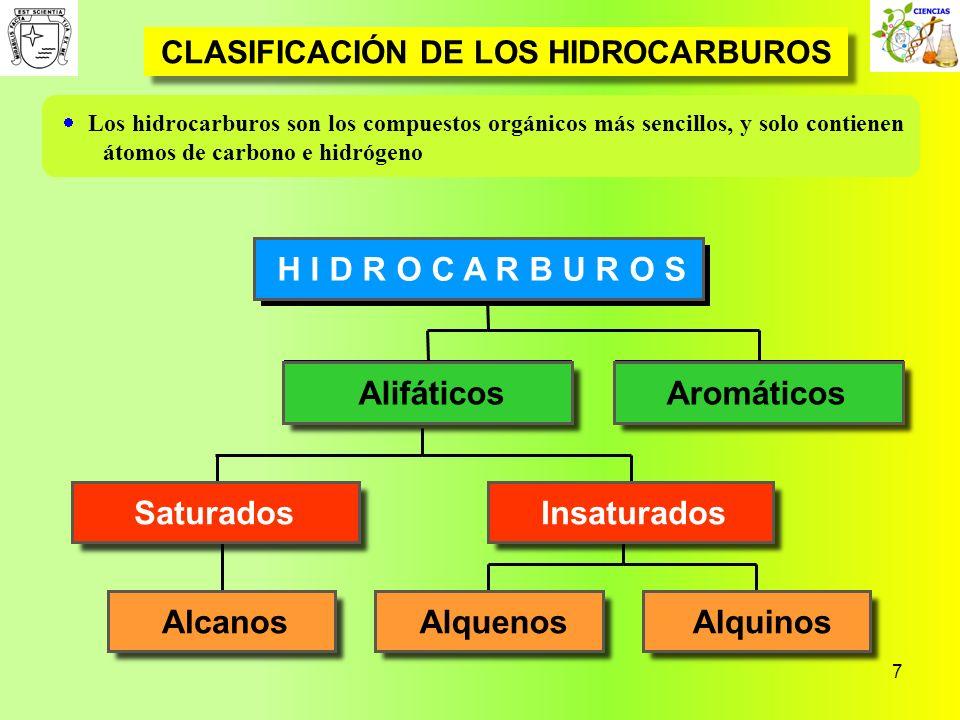 7 CLASIFICACIÓN DE LOS HIDROCARBUROS Los hidrocarburos son los compuestos orgánicos más sencillos, y solo contienen átomos de carbono e hidrógeno Alca