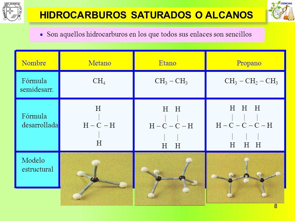 8 HIDROCARBUROS SATURADOS O ALCANOS Son aquellos hidrocarburos en los que todos sus enlaces son sencillos Nombre Metano Etano Propano Fórmula CH 4 CH