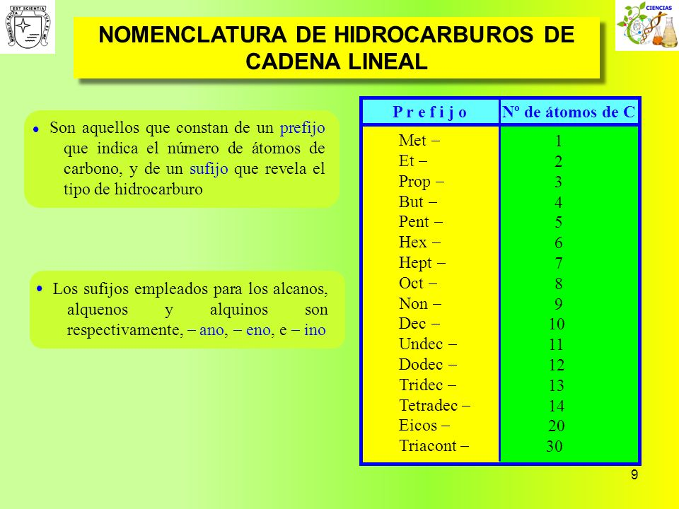 9 NOMENCLATURA DE HIDROCARBUROS DE CADENA LINEAL P r e f i j o Nº de átomos de C Son aquellos que constan de un prefijo que indica el número de átomos