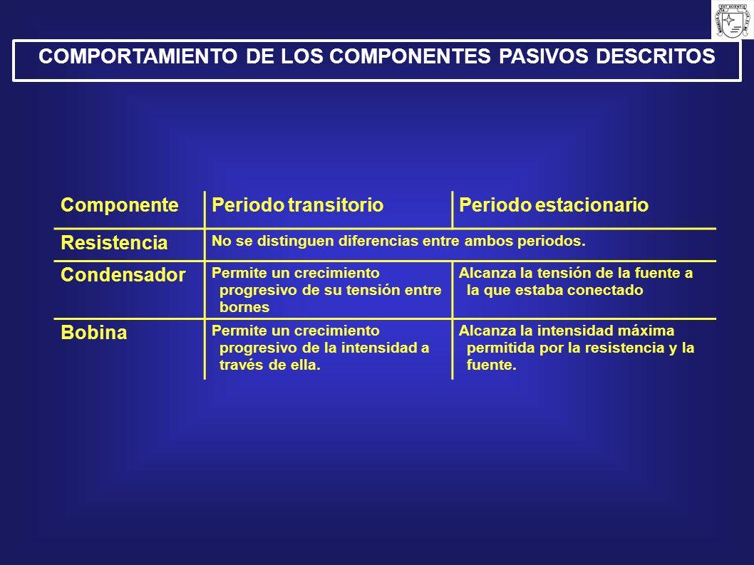 COMPORTAMIENTO DE LOS COMPONENTES PASIVOS DESCRITOS ComponentePeriodo transitorioPeriodo estacionario Resistencia No se distinguen diferencias entre a
