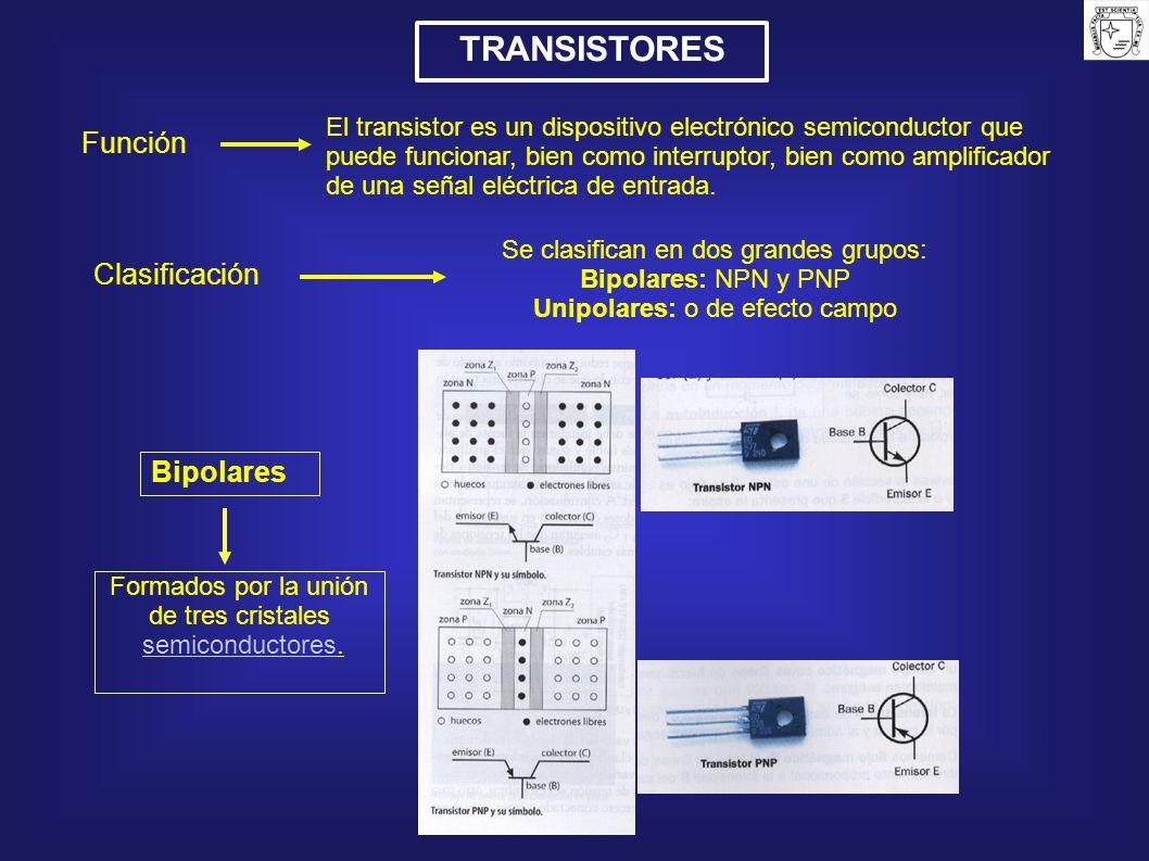 TRANSISTORES Función El transistor es un dispositivo electrónico semiconductor que puede funcionar, bien como interruptor, bien como amplificador de u