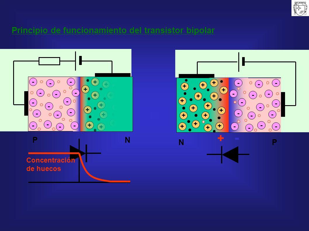 Principio de funcionamiento del transistor bipolar - - - - - - - - - - - - - - - - + + + + + + + + + + + + + + + + - - - - - - - - - - - - - - - - + +