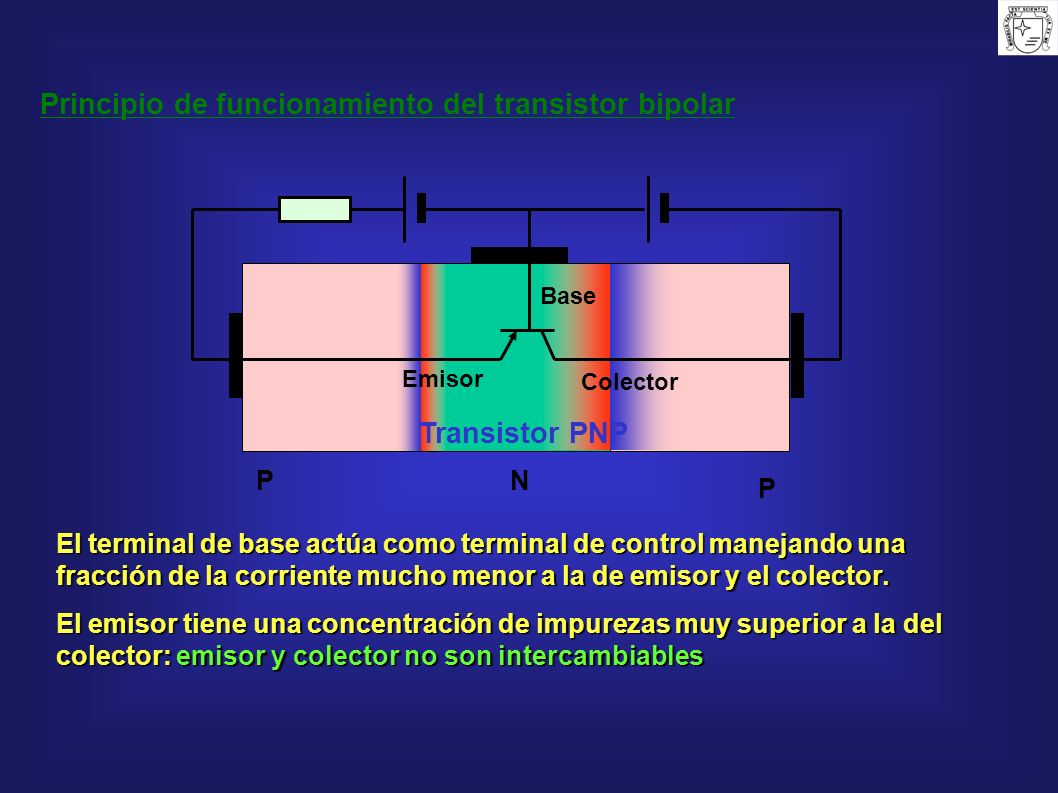 N P P El terminal de base actúa como terminal de control manejando una fracción de la corriente mucho menor a la de emisor y el colector. El emisor ti