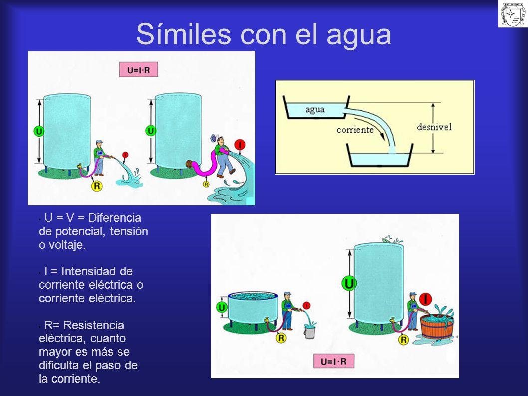 Símiles con el agua U = V = Diferencia de potencial, tensión o voltaje. I = Intensidad de corriente eléctrica o corriente eléctrica. R= Resistencia el