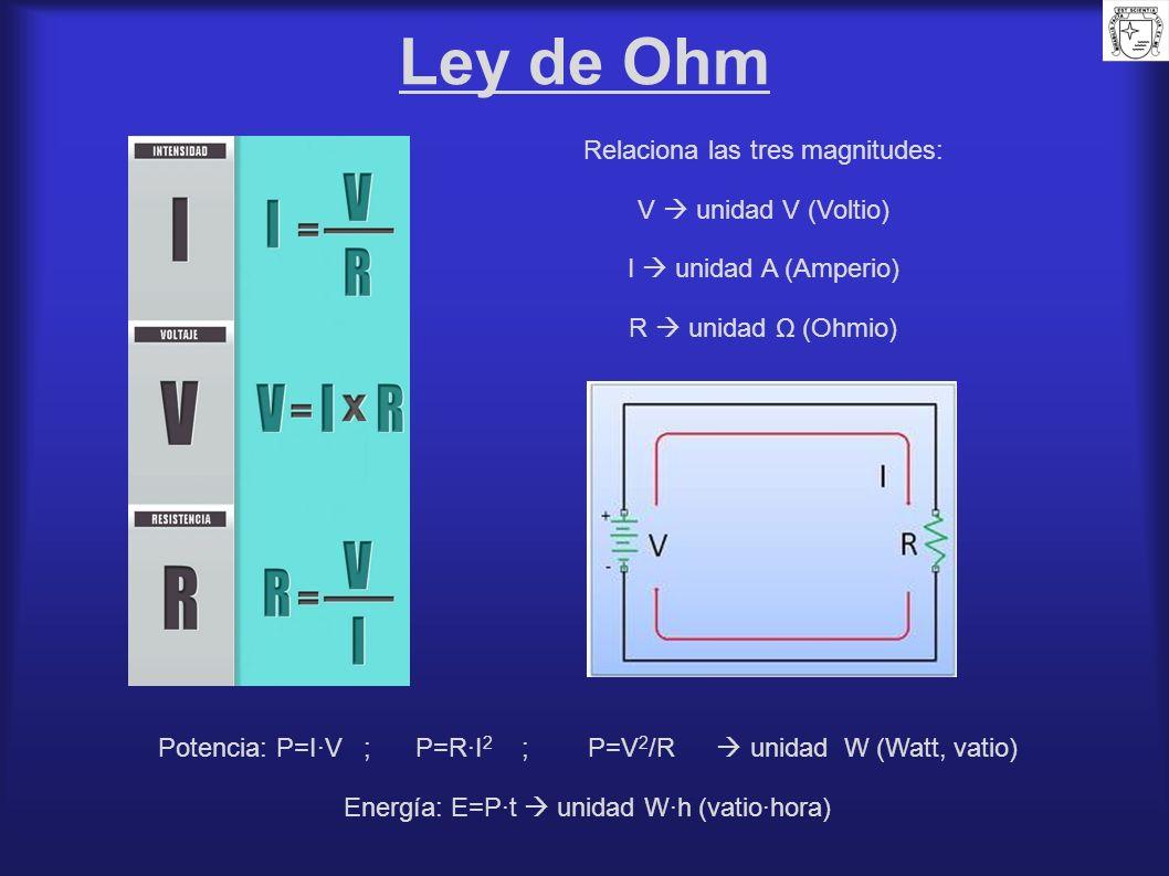 Ley de Ohm Potencia: P=I·V ; P=R·I 2 ; P=V 2 /R unidad W (Watt, vatio) Energía: E=P·t unidad W·h (vatio·hora) Relaciona las tres magnitudes: V unidad
