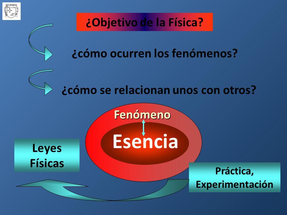 Fenómeno ¿Objetivo de la Física.¿cómo ocurren los fenómenos.