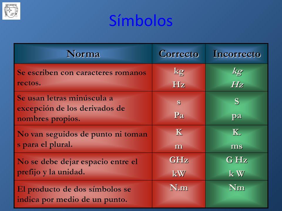 Símbolos NormaCorrectoIncorrecto Se escriben con caracteres romanos rectos.kgHzkgHz Se usan letras minúscula a excepción de los derivados de nombres propios.sPaSpa No van seguidos de punto ni toman s para el plural.KmK.ms No se debe dejar espacio entre el prefijo y la unidad.GHzkW G Hz k W El producto de dos símbolos se indica por medio de un punto.N.mNm