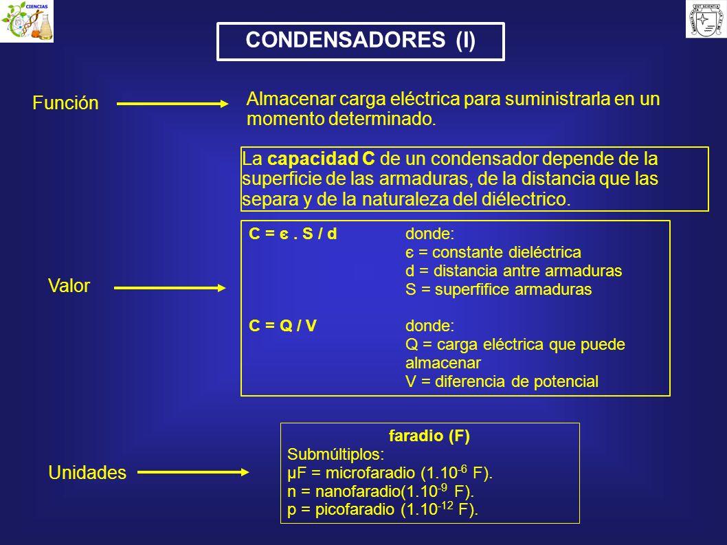CONDENSADORES (I) Valor La capacidad C de un condensador depende de la superficie de las armaduras, de la distancia que las separa y de la naturaleza