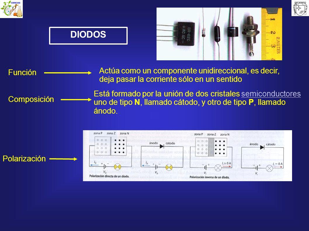DIODOS Función Actúa como un componente unidireccional, es decir, deja pasar la corriente sólo en un sentido Está formado por la unión de dos cristale