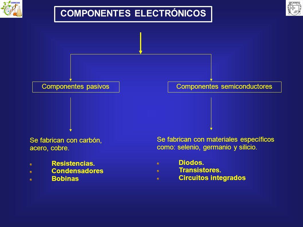 Componentes semiconductoresComponentes pasivos Se fabrican con carbón, acero, cobre. Resistencias. Condensadores Bobinas Se fabrican con materiales es
