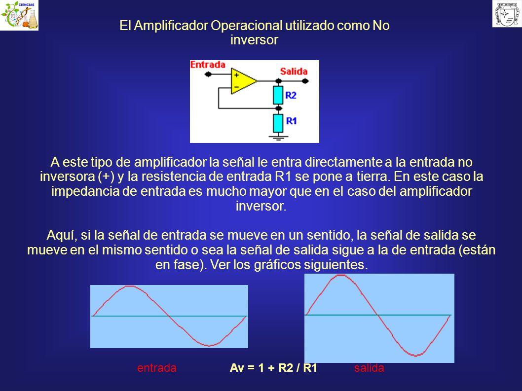 El Amplificador Operacional utilizado como No inversor A este tipo de amplificador la señal le entra directamente a la entrada no inversora (+) y la r