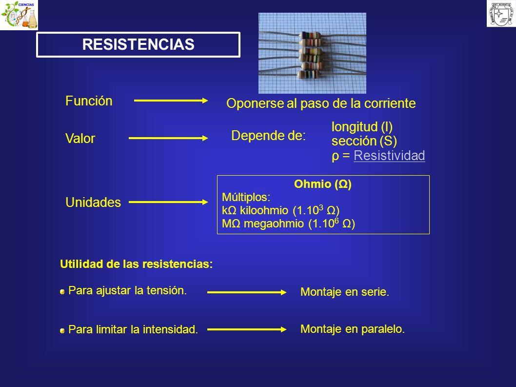 Oponerse al paso de la corriente Función Valor longitud (l) sección (S) ρ = ResistividadResistividad Depende de: Unidades Ohmio (Ω) Múltiplos: kΩ kilo