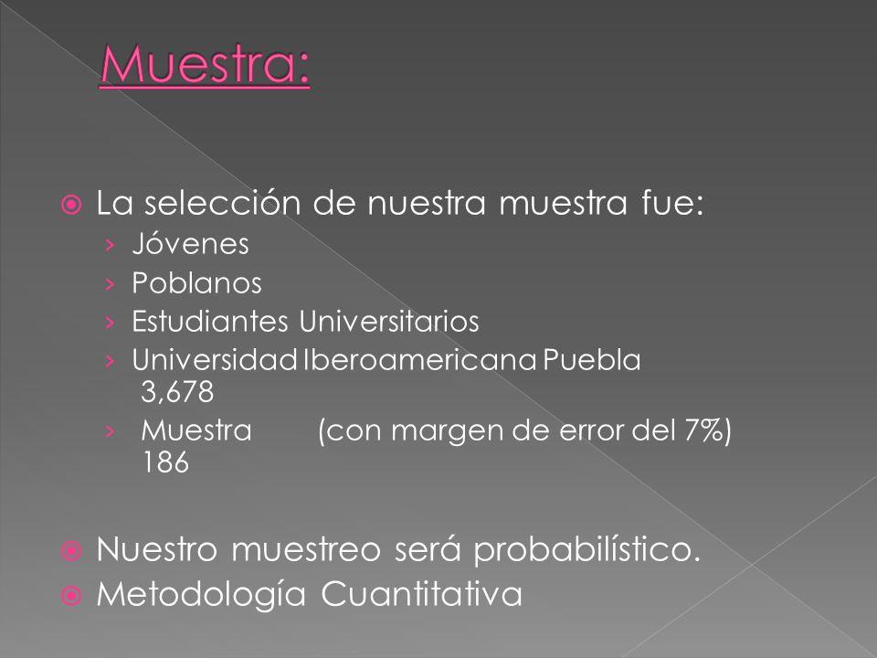 La selección de nuestra muestra fue: Jóvenes Poblanos Estudiantes Universitarios Universidad Iberoamericana Puebla 3,678 Muestra(con margen de error d