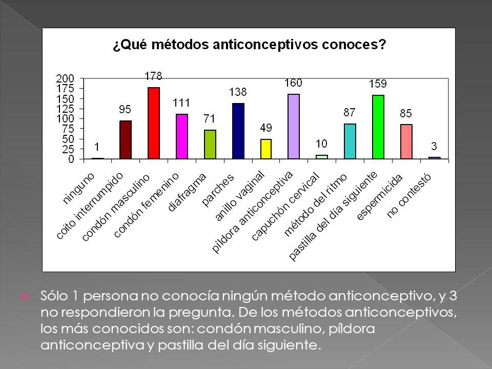 Sólo 1 persona no conocía ningún método anticonceptivo, y 3 no respondieron la pregunta. De los métodos anticonceptivos, los más conocidos son: condón