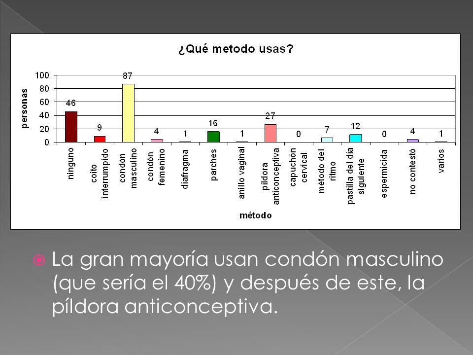 La gran mayoría usan condón masculino (que sería el 40%) y después de este, la píldora anticonceptiva.