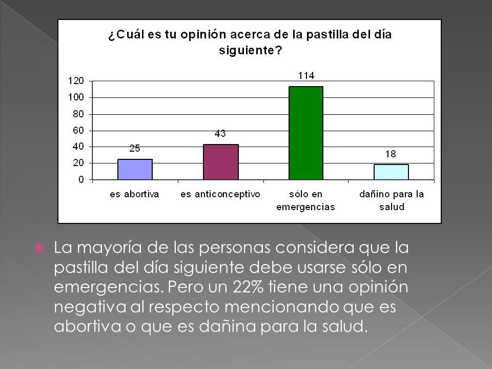 La mayoría de las personas considera que la pastilla del día siguiente debe usarse sólo en emergencias. Pero un 22% tiene una opinión negativa al resp