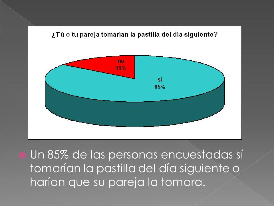 Un 85% de las personas encuestadas sí tomarían la pastilla del día siguiente o harían que su pareja la tomara.