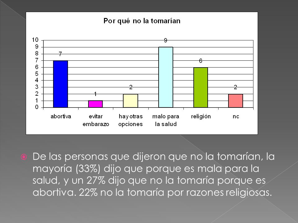 De las personas que dijeron que no la tomarían, la mayoría (33%) dijo que porque es mala para la salud, y un 27% dijo que no la tomaría porque es abor