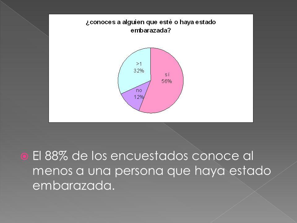 El 88% de los encuestados conoce al menos a una persona que haya estado embarazada.
