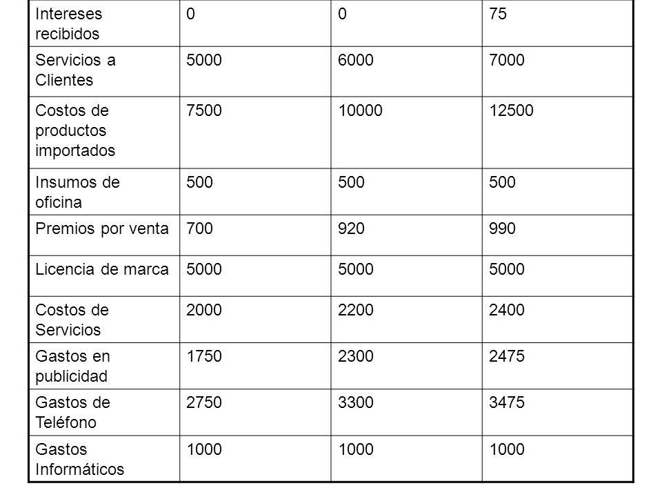 Intereses recibidos 0075 Servicios a Clientes 500060007000 Costos de productos importados 75001000012500 Insumos de oficina 500 Premios por venta70092