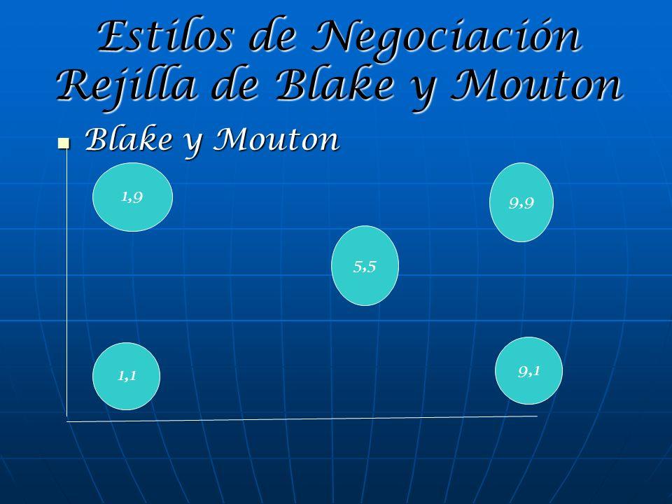 Estilos de Negociación Rejilla de Blake y Mouton Blake y Mouton Blake y Mouton 1,1 1,9 5,5 9,1 9,9