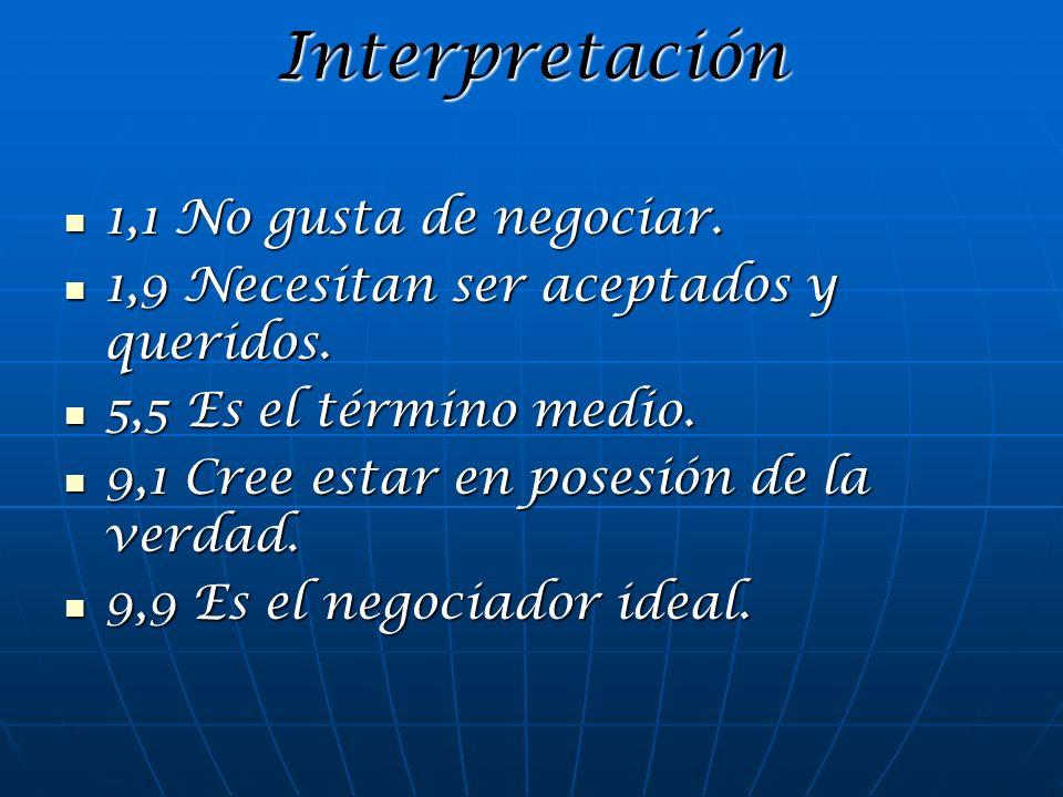 Interpretación 1,1 No gusta de negociar. 1,1 No gusta de negociar. 1,9 Necesitan ser aceptados y queridos. 1,9 Necesitan ser aceptados y queridos. 5,5
