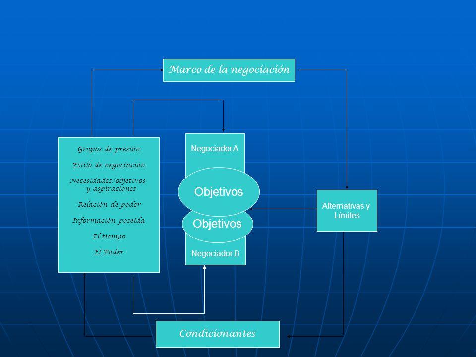 Marco de la negociación Grupos de presión Estilo de negociación Necesidades/objetivos y aspiraciones Relación de poder Información poseída El tiempo E
