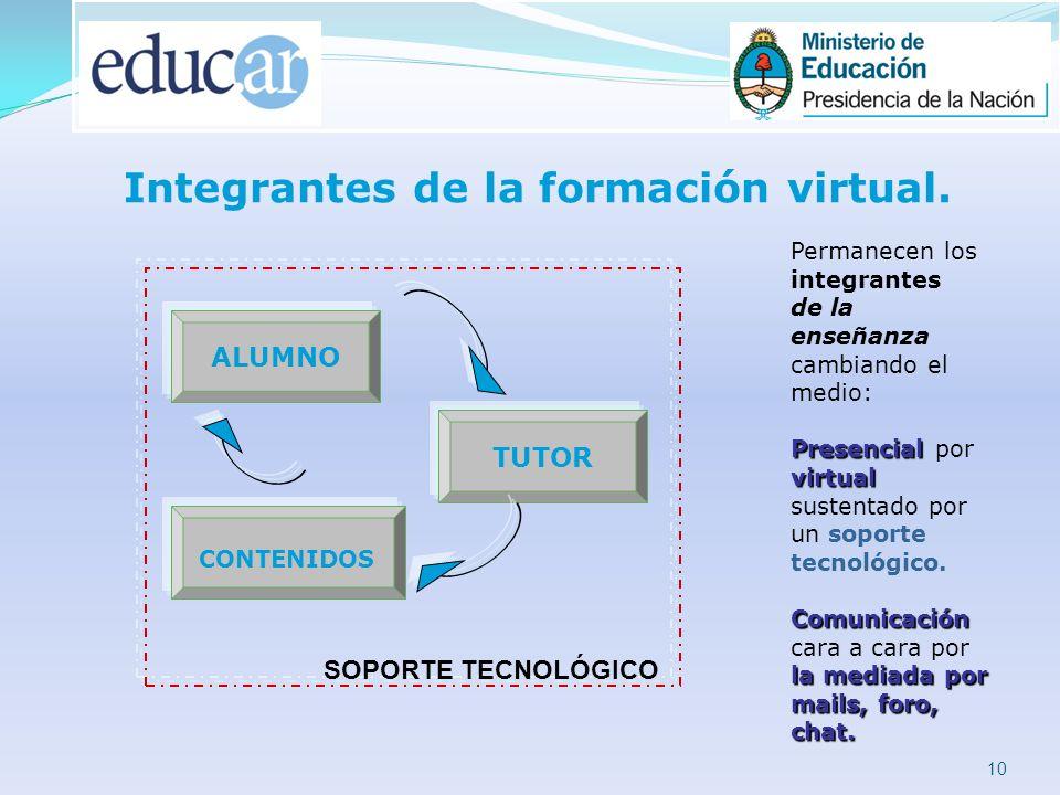 10 Permanecen los integrantes de la enseñanza cambiando el medio: Presencial virtual Presencial por virtual sustentado por un soporte tecnológico.