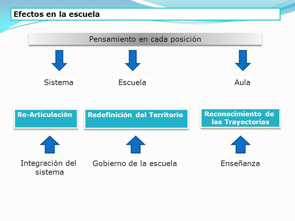 Efectos en la escuela Pensamiento en cada posición Sistema Escuela Aula Re-Articulación Redefinición del Territorio Reconocimiento de las Trayectorias