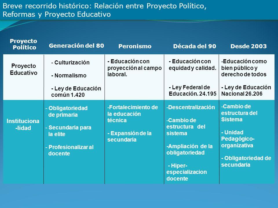 Breve recorrido histórico: Relación entre Proyecto Político, Reformas y Proyecto Educativo Proyecto Educativo Instituciona -lidad Proyecto Político Ge