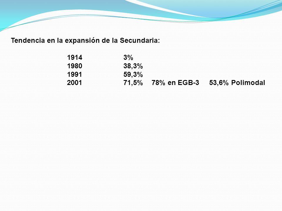 Tendencia en la expansión de la Secundaria: 19143% 198038,3% 199159,3% 200171,5% 78% en EGB-3 53,6% Polimodal