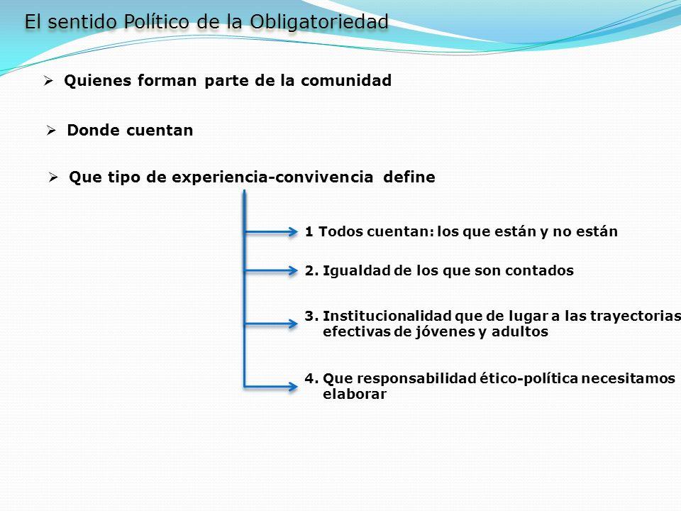 El sentido Político de la Obligatoriedad Quienes forman parte de la comunidad Donde cuentan Que tipo de experiencia-convivencia define 1 Todos cuentan
