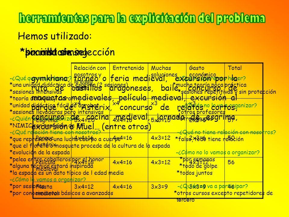 Hemos utilizado: Relación con nosotros y la edad media EntretenidoMuchas soluciones Gasto económico Total x4 x3 Esgrima5x4=204x4=165x3=152x3=657 Parqu