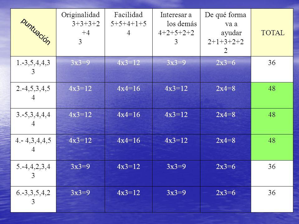 Originalidad 3+3+3+2 +4 3 Facilidad 5+5+4+1+5 4 Interesar a los demás 4+2+5+2+2 3 De qué forma va a ayudar 2+1+3+2+2 2 TOTAL 1.-3,5,4,4,3 3 3x3=94x3=1