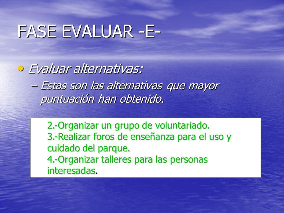 FASE EVALUAR -E- Evaluar alternativas: Evaluar alternativas: –Estas son las alternativas que mayor puntuación han obtenido. 2.-Organizar un grupo de v