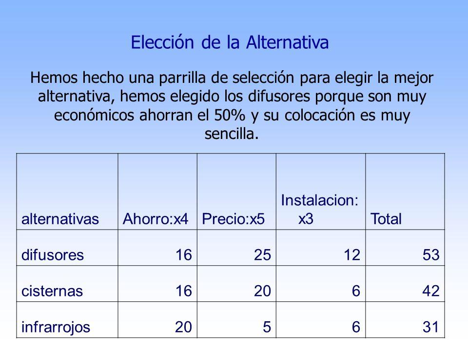 alternativasAhorro:x4Precio:x5 Instalacion: x3Total difusores16251253 cisternas1620642 infrarrojos205631 Elección de la Alternativa Hemos hecho una pa