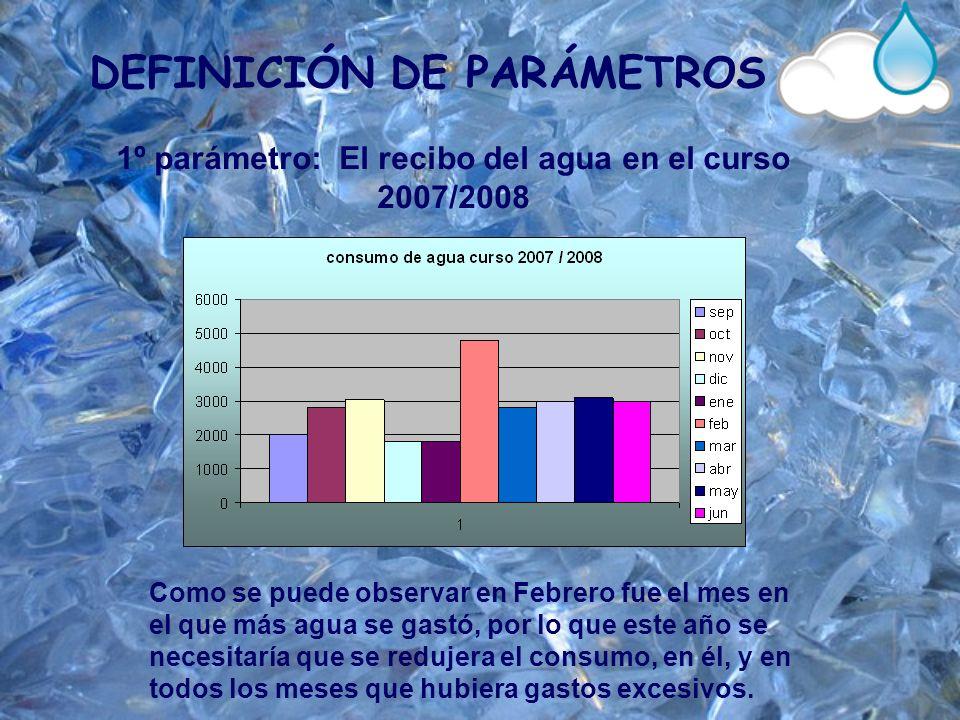 DEFINICIÓN DE PARÁMETROS 1º parámetro: El recibo del agua en el curso 2007/2008 Como se puede observar en Febrero fue el mes en el que más agua se gas