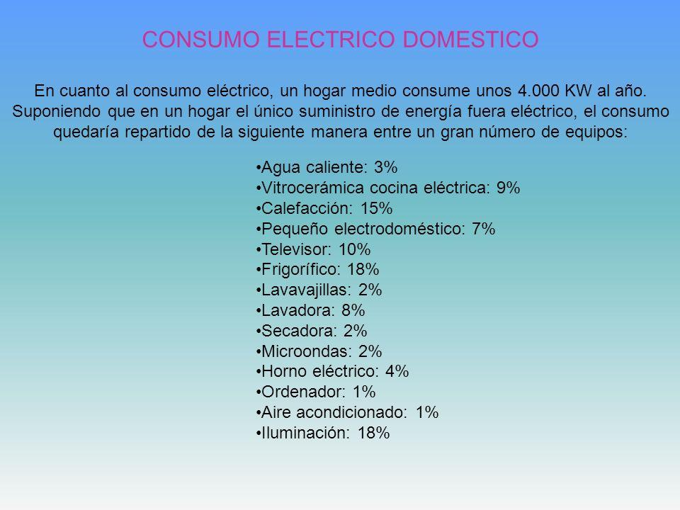Agua caliente: 3% Vitrocerámica cocina eléctrica: 9% Calefacción: 15% Pequeño electrodoméstico: 7% Televisor: 10% Frigorífico: 18% Lavavajillas: 2% La