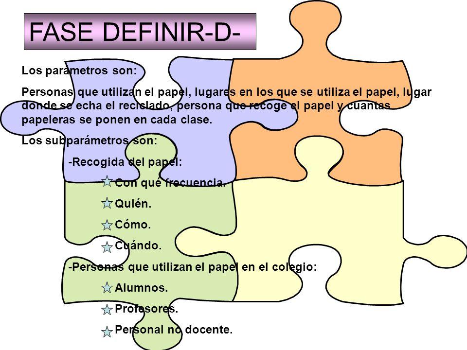 FASE DEFINIR-D- Personas que utilizan el papel: el papel lo utilizan alumnos, profesores, personal no docente … Lugares en los que se utiliza el papel: clases, secretaría, despachos, etc.