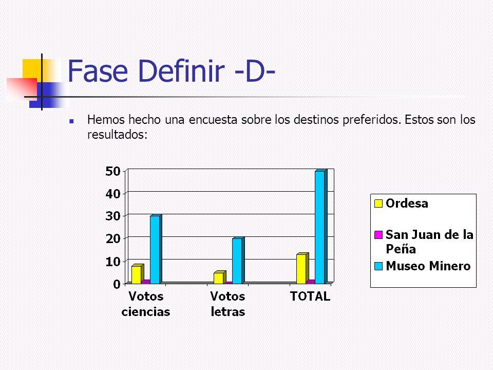Fase Definir -D- Hemos hecho una encuesta sobre los destinos preferidos. Estos son los resultados: